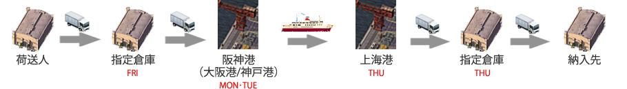 輸出スケジュール(大阪→上海)XIN JIAN ZHEN
