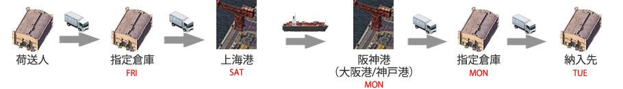 輸入スケジュール(上海→大阪)XIN JIAN ZHEN